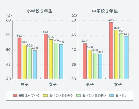 スポーツ庁「全国体力・運動能力、運動習慣等調査」(平成27(2015)年度)